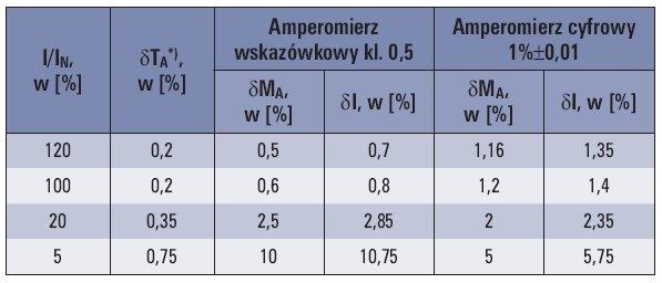 tab 1 bledy graniczne przekladnika klasy 0 2 wspolpracujacego z amperomierzem wskazowkowym klasy 0 5
