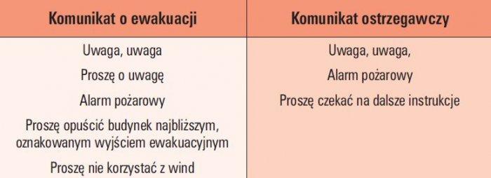 tab 1 przyklady zalecanych tresci komunikatow alarmowych