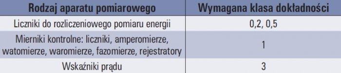 tab 1 wymagane klasy dokladnosci p p dla aparatury pomiarowej
