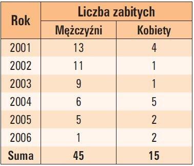 tab 2 liczba ludzi zabitych przez pioruny w polsce na podstawie danych gus