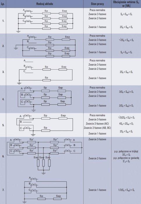 tab 2 obciazenie p p w zaleznosci od ukladu polaczen i warunkow pracy