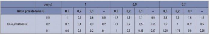 tab 2 wzgledne bledy graniczne dla ukladu z trzema przekladnikami bez uwzglednienia licznika prad powyzej 20 znamionowego oznacza brak przekladnika