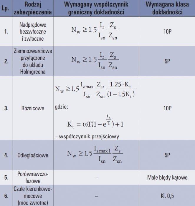 tab 3 wymagane wspolczynniki graniczne oraz klasy dokladnosci dla zabezpieczen