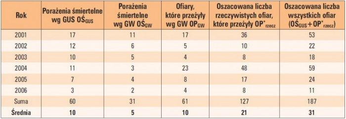 tab 4 zarejestrowane i oszacowane liczby ofiar porazen przez pioruny w polsce w latach 2001 2006