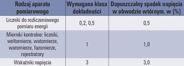 tab 5 wymagane klasy dokladnosci przekladnikow napieciowych oraz dopuszczalne spadki napiecia w obwodach wtornych