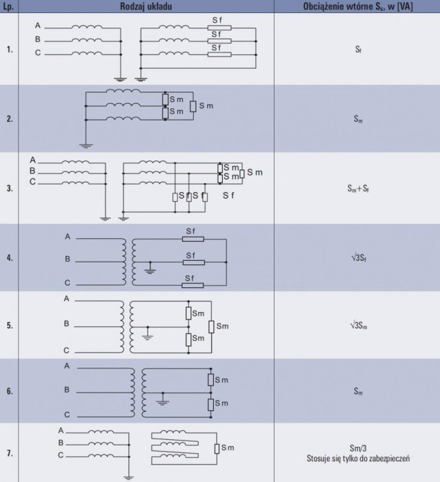 tab 6 obciazenie przekladnika napieciowego w zaleznosci od ukladu obwodow wtornych