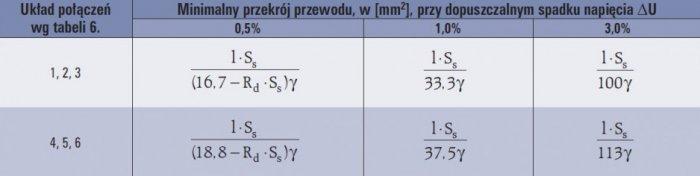 tab 7 zaleznosci okreslajace minimalne przekroje przewodow w napieciowych obwodach wtornych