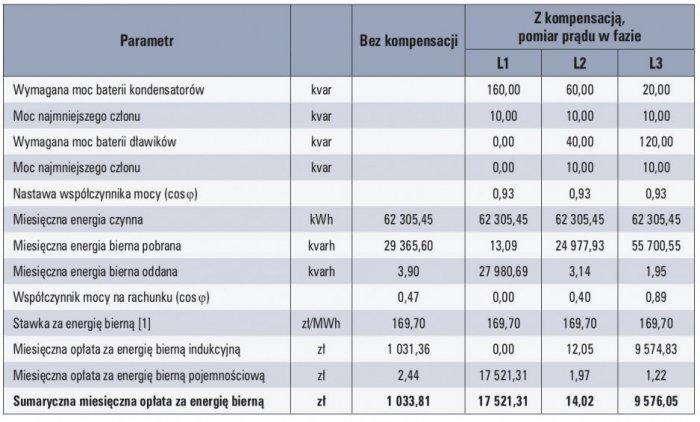 b kompensacyjne tab1