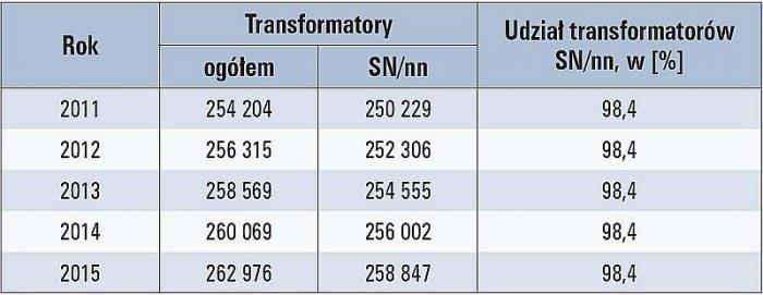 b transformatory tab1