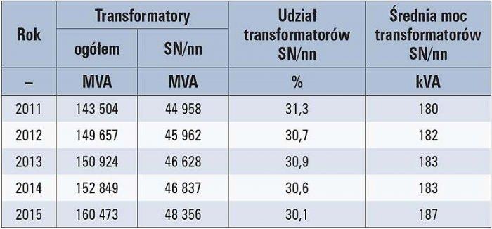 b transformatory tab2
