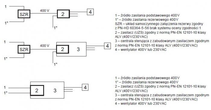 Rys. 5.  Układy zasilania spełniające wymogi niezawodności zgodnie zregułą n+1