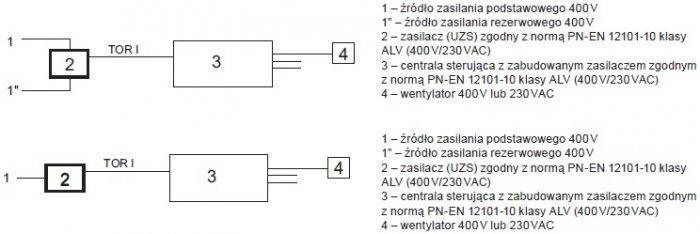 Rys. 6.  Układ zasilania, powstały wwyniku błędnej interpretacji normy [1], niespełniający wymogów reguły n+1