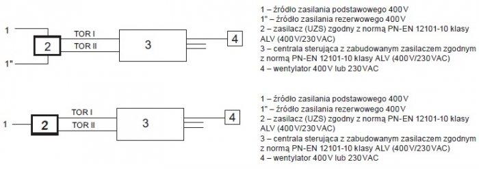 Rys. 7.  Układ spełniający wymagania reguły n+1