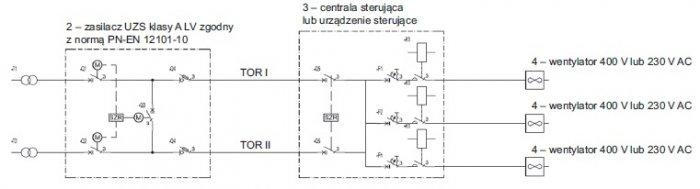 Rys. 8.  Zasilacz klasy ALV (dwie linie zasilające) icentrala woddzielnej obudowie [6]