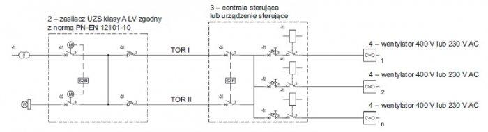 Rys. 9.  Zasilacz klasy ALV (linia elektroenergetyczna oraz zespół prądotwórczy) icentrala woddzielnej obudowie [6]