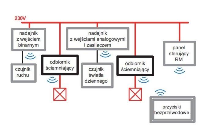 Wariant sterowania oświetleniem na przykładzie urządzeń bezprzewodowego systemu xComfort