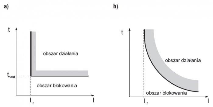 metody badania funkcji zabezpieczen napradowych rys1 2