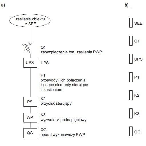 Schemat ideowy zasilania isterowania PWP zcewką podnapięciową (WP) – szeregowa struktura niezawodnościowa: a) schemat ideowy zposzczególnymi elementami; b) schemat niezawodnościowy układu
