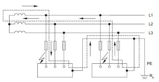 Układ IT przy podwójnym zwarciu przekształcony wukład TN wraz z określeniem obwodu zwarciowego