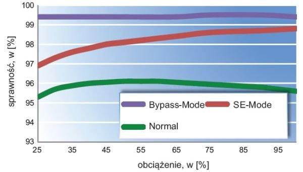 Wykres sprawności Enertronic modular SE