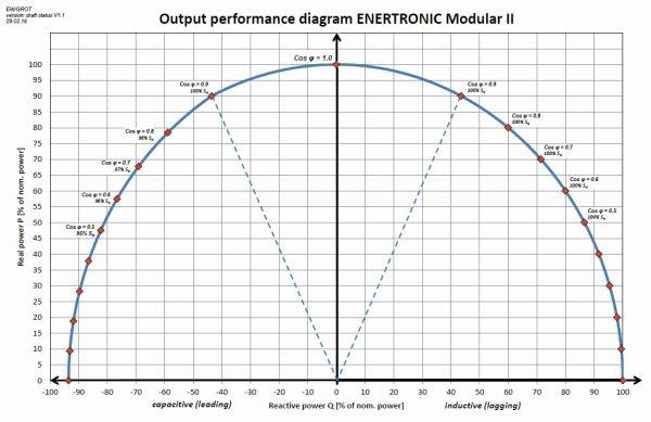 Wejściowa charakterystyka cos Enertronic modular SE