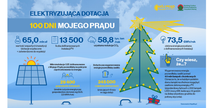 "100 dni programu ""Mój Prąd"", fot. NFOŚiGW"