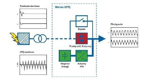 Bezprzerwowy System Zasilania Merus UPQ
