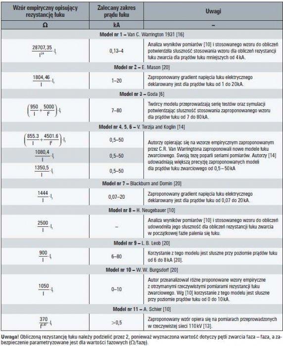 b wybrane zagadnienia zabezpieczen tab2