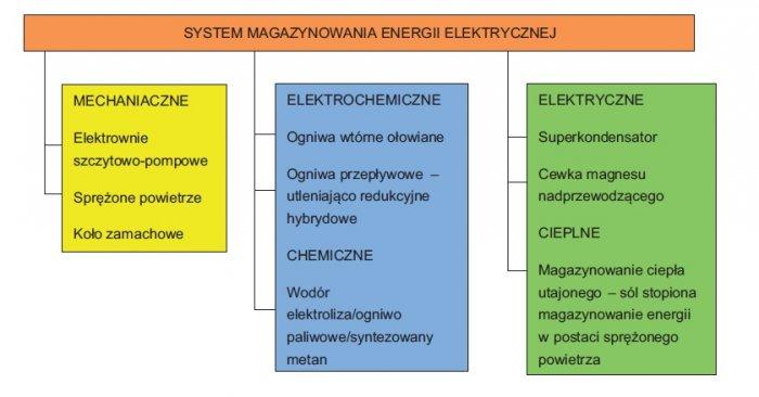 klasyfikacja magazynowania energii elektrycznej