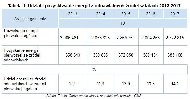 tabela 1 odnawialne zrodla energii