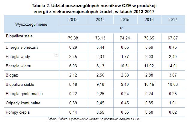 tabela 2 odnawialne zrodla energii