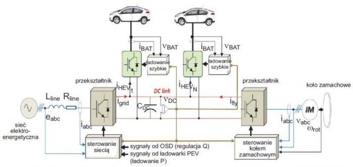 b pojazdy elektryczne rys9
