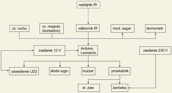 b prototypowy system rys1