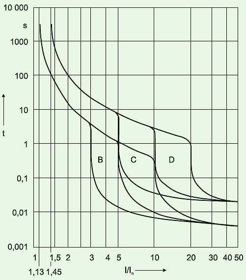 b selektywna praca wylacznikow rys2