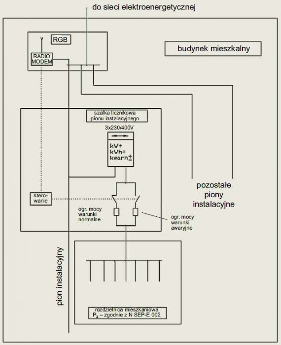 b wykorzystanie zespolow sieci nn rys06