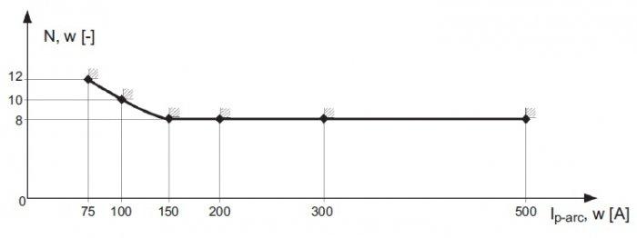 charakterystyka dzialania afdd rys2