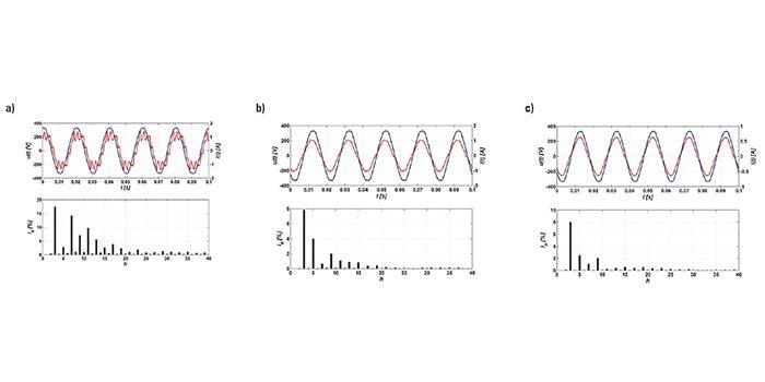 Przebiegi chwilowe napięcia zasilającego (krzywa niebieska) i prądu pobieranego z sieci (krzywa czerwona) oraz widmo wyższych harmonicznych prądu [prace własne zespołu oświetlenia w Instytucie Elektroenergetyki PŁ]: a) oprawa sodowa – statecznik magnetyczny (THD 27,07%); b) oprawa sodowa – statecznik elektroniczny (THD 9,22%); c) oprawa LED – zasilacz z PFC (THD 8,73%)