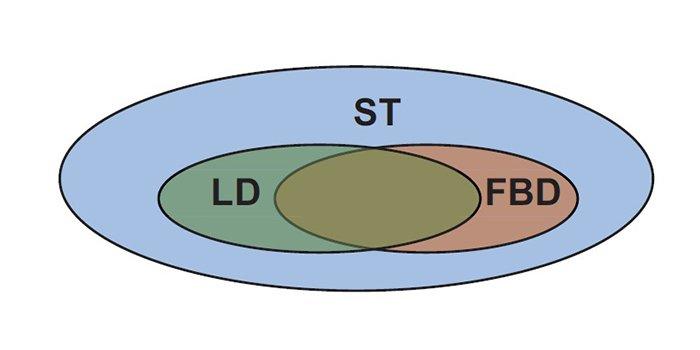 Diagram obrazujący dostępność funkcji w poszczególnych językach