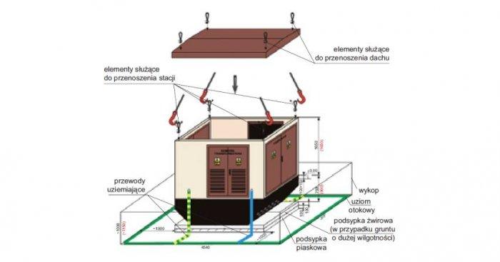 Schemat montażu stacji kontenerowej prefabrykowanej [3]