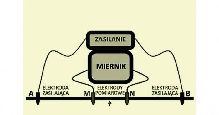 Układ pomiarowy czteroelektrodowy Schlumbergera składający się z dwóch elektrod zasilających prądowych A i B oraz dwóch elektrod pomiarowych M i N. rys. suw.biblos.pk.edu.pl