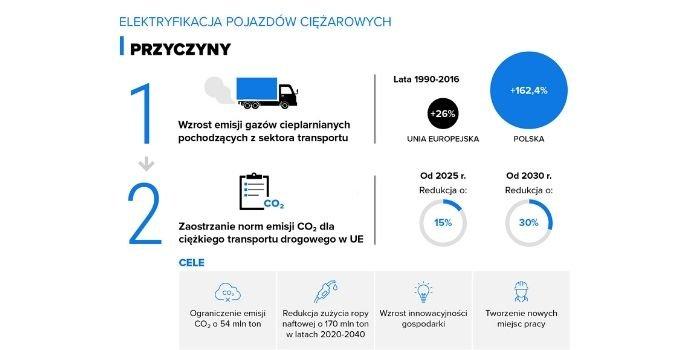 Elektryfikacja pojazdów ciężarowych, fot. orpa.pl