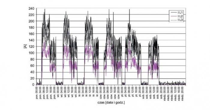 Tygodniowy przebieg wartości prądów fazowych na szynach nn stacji zasilającej analizowany zakład
