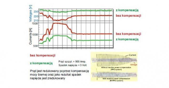 Przykład efektów zastosowania ultraszybkiej kompensacji przy rozruchu silnika 125 HP