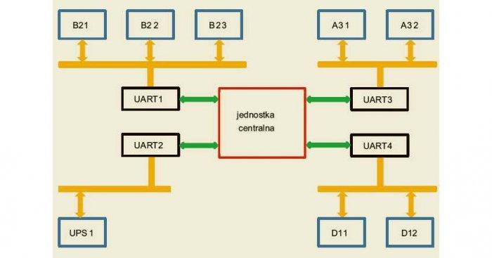Rys. 1. Schemat ideowy komunikacji międzymodułowej w urządzeniu kontrolno-pomiarowym Rys. archiwum autorów