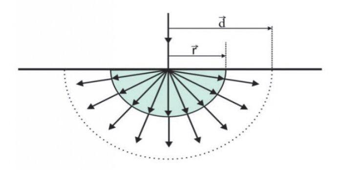 modul uziomu polsferycznego