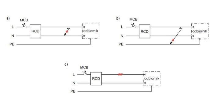 Rys. 4. Iskrzenie: a) równoległe przy zwarciu oporowym L-N, b) równoległe doziemne przy zwarciu oporowym L-PE, c) szeregowe przy uszkodzeniu żyły L; MCB (ang. Miniature Circuit-Breaker) – wyłącznik nadprądowy, RCD (ang. Residual Current Device) – wyłącznik różnicowoprądowy, rys. S. Czapp