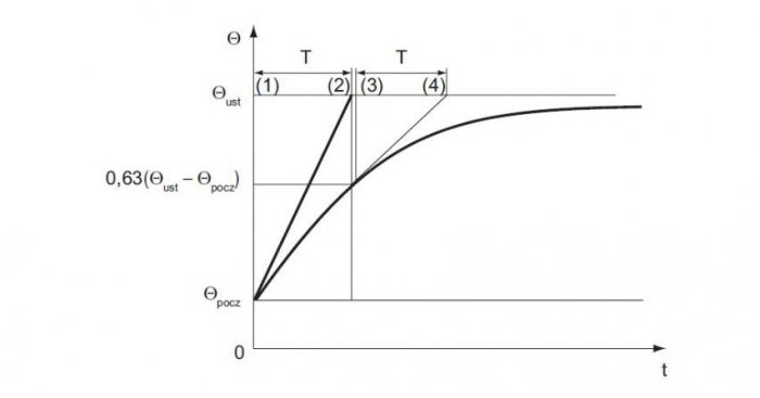 Przebieg czasowy nagrzewania się przewodu dla t=1T: Θt/Θust.=0,63; dla t=2T: Θt/Θust.=0,86; dla t=3T: Θt/Θust.=0,95; dla t=5T: Θt/Θust.=0,99 [1]
