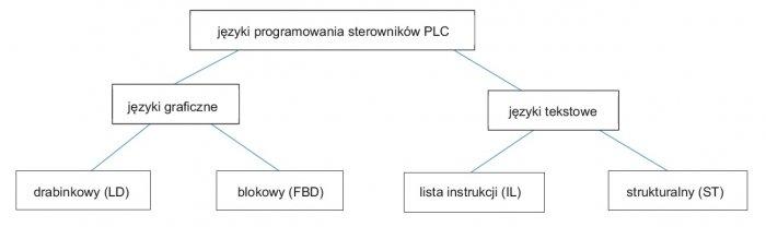 podzial jezykow programowanie sterownikow plc