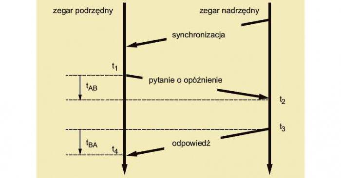 Rys. 1. Mechanizm obliczania opóźnienia Rys. arch. autorów