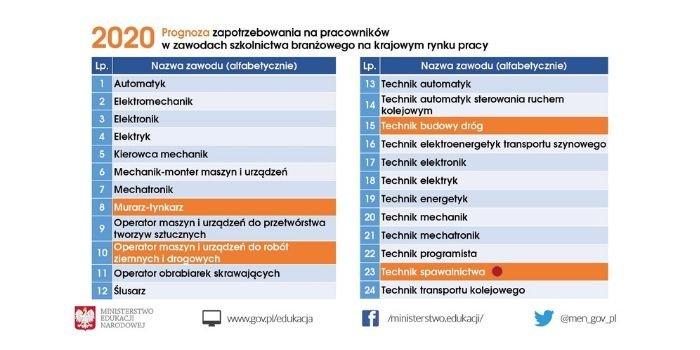 Prognoza zapotrzebowania na pracowników w zawodach szkolnictwa branżowego na krajowym rynku pracy, fot. Ministerstwo Edukacji Narodowej